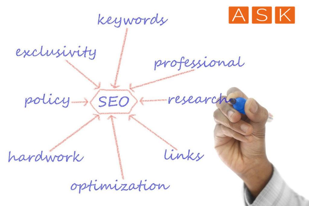 ASK Marketing SEO Konzepte