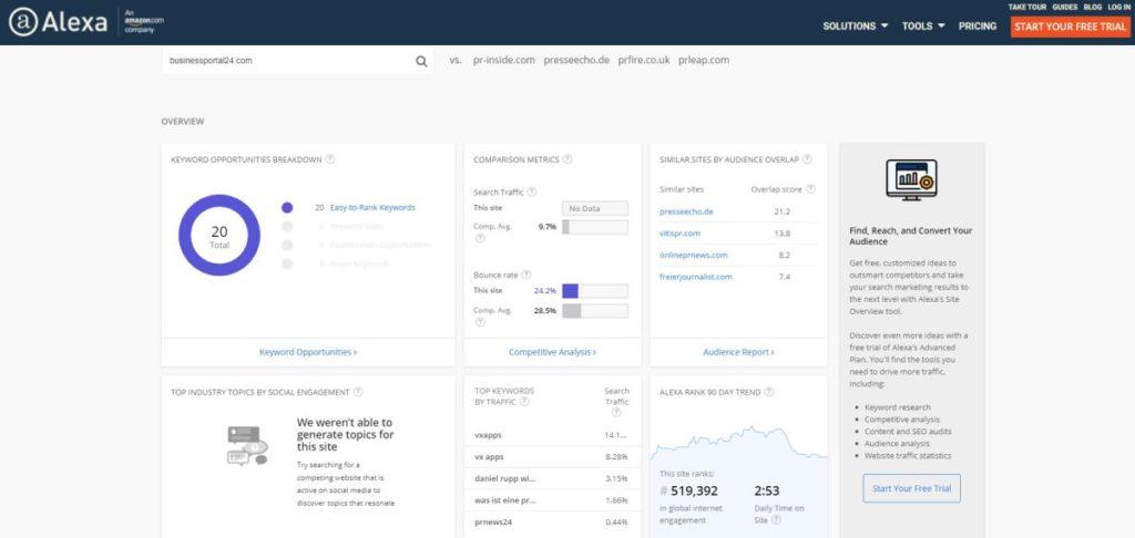 Businessportal24 Alexa Siteinfo