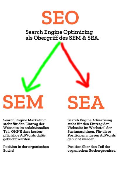 SEM versus SEA